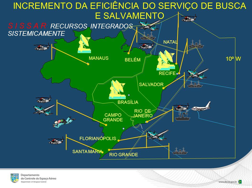 INCREMENTO DA EFICIÊNCIA DO SERVIÇO DE BUSCA E SALVAMENTO S I S S A R RECURSOS INTEGRADOS SISTEMICAMENTE 10º W RECIFE SANTA MARIA MANAUS CAMPO GRANDE BELÉM NATAL FLORIANÓPOLIS RIO DE JANEIRO RIO GRANDE SALVADOR BRASÍLIA