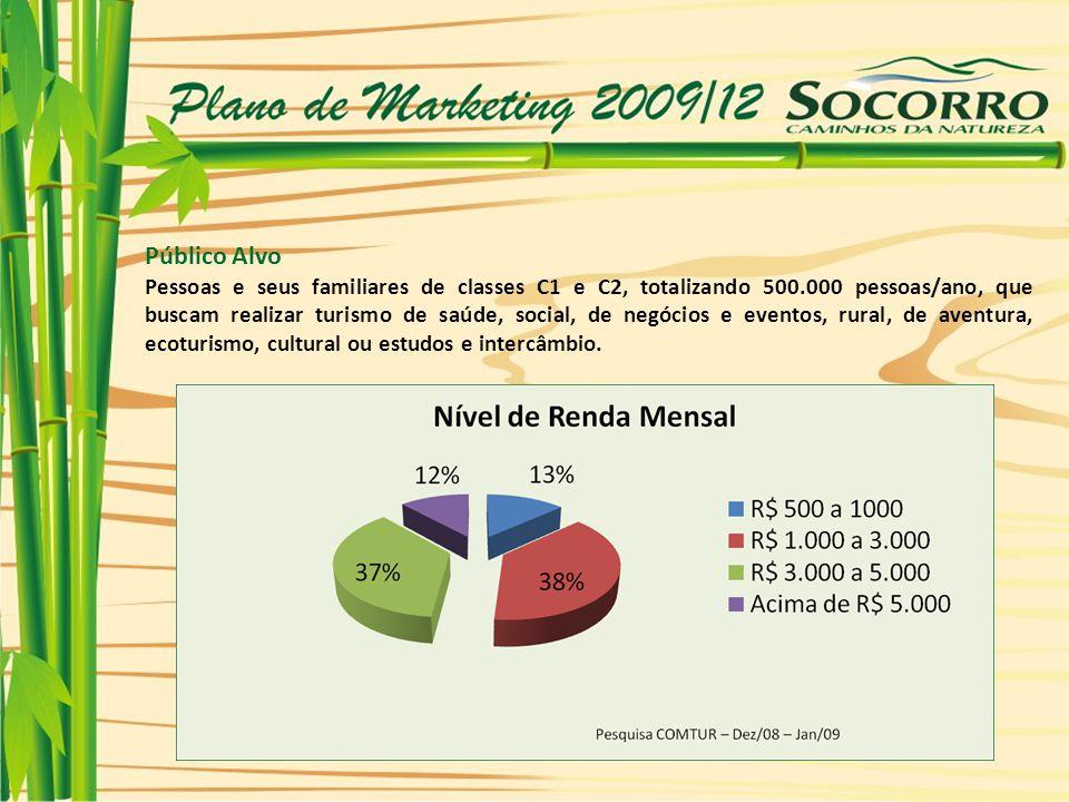 Público Alvo Pessoas e seus familiares de classes C1 e C2, totalizando 500.000 pessoas/ano, que buscam realizar turismo de saúde, social, de negócios