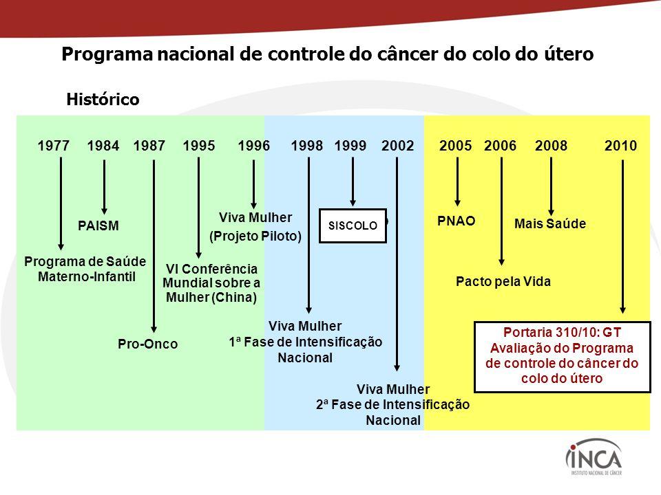 Programa nacional de controle do câncer do colo do útero PAISM Pro-Onco Viva Mulher 1ª Fase de Intensificação Nacional 198419871996 19982002 Viva Mulher 2ª Fase de Intensificação Nacional Viva Mulher (Projeto Piloto) 2005 2006 Pacto pela Vida 2008 2010 Mais Saúde PNAO Portaria 310/10: GT Avaliação do Programa de controle do câncer do colo do útero 1995 VI Conferência Mundial sobre a Mulher (China) SISCOLO 1977 Programa de Saúde Materno-Infantil 1999 SISCOLO Histórico