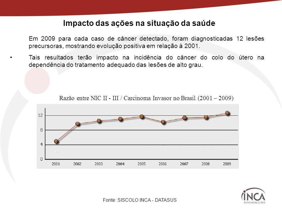 Impacto das ações na situação da saúde Razão entre NIC II - III / Carcinoma Invasor no Brasil (2001 – 2009) Fonte: SISCOLO INCA - DATASUS Em 2009 para cada caso de câncer detectado, foram diagnosticadas 12 lesões precursoras, mostrando evolução positiva em relação à 2001.