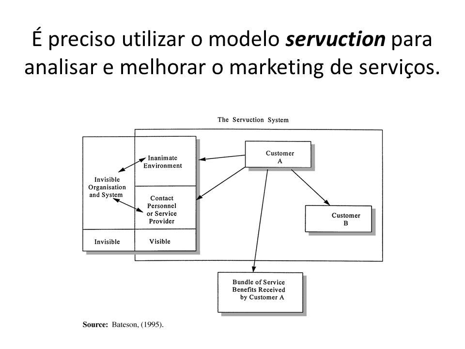 É preciso utilizar o modelo servuction para analisar e melhorar o marketing de serviços.