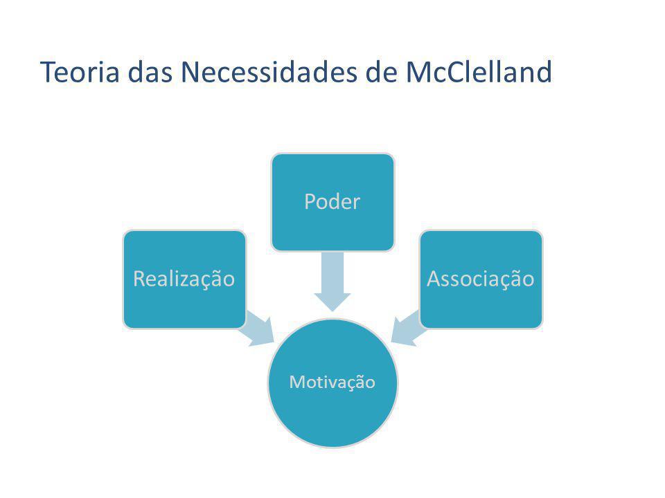 Teoria das Necessidades de McClelland Motivação RealizaçãoPoderAssociação
