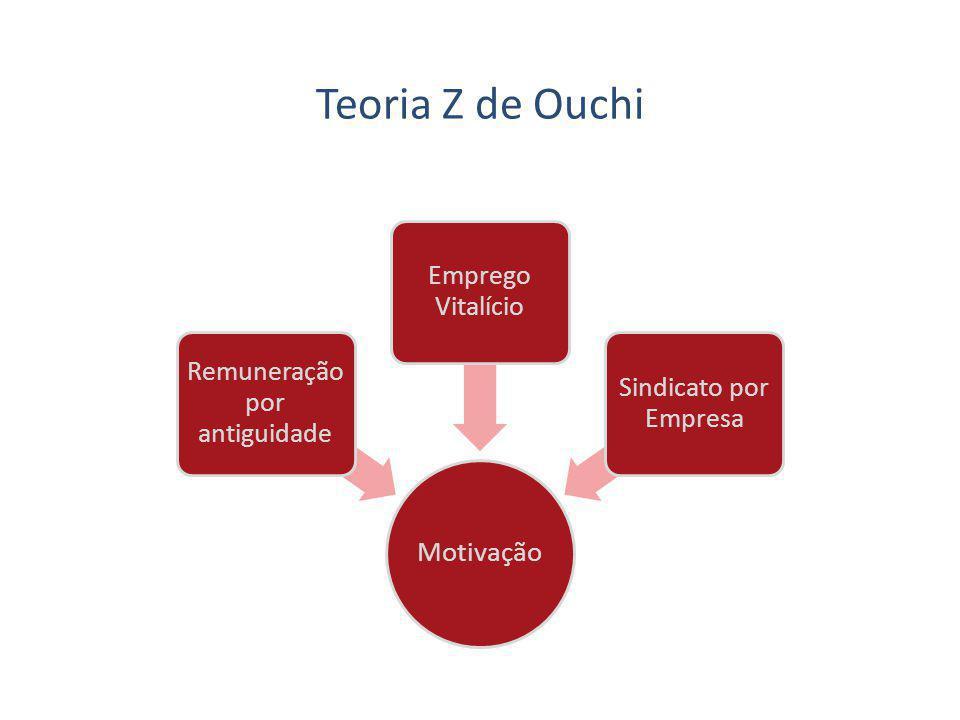 Teoria Z de Ouchi Motivação Remuneração por antiguidade Emprego Vitalício Sindicato por Empresa