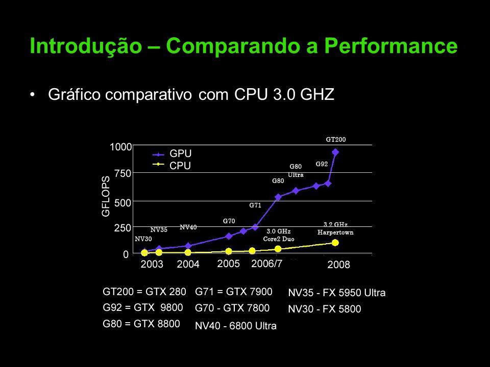 Introdução – Comparando a Performance Gráfico comparativo com CPU 3.0 GHZ