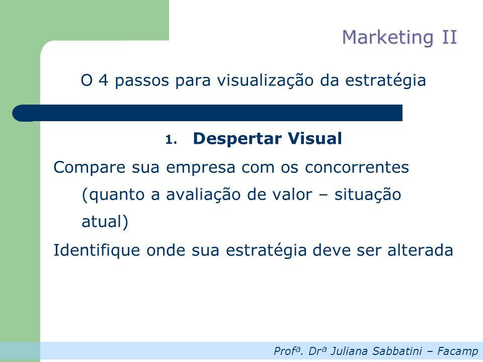 Profª. Drª Juliana Sabbatini – Facamp Marketing II O 4 passos para visualização da estratégia 1. Despertar Visual Compare sua empresa com os concorren