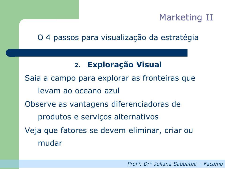 Profª. Drª Juliana Sabbatini – Facamp Marketing II O 4 passos para visualização da estratégia 2. Exploração Visual Saia a campo para explorar as front