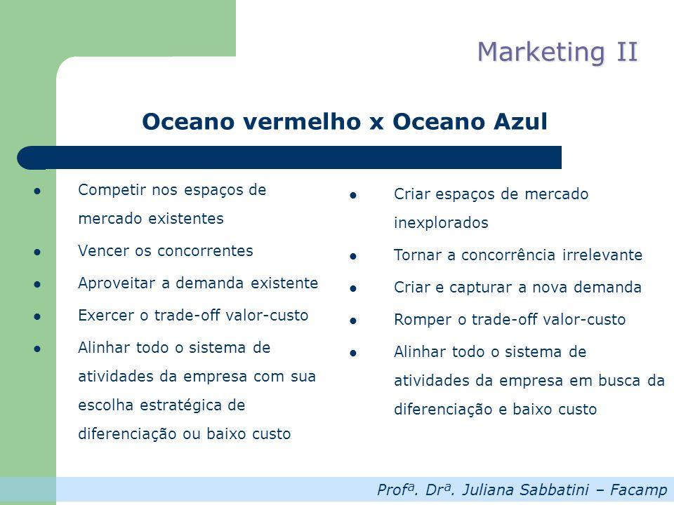 Profª. Drª. Juliana Sabbatini – Facamp Marketing II Competir nos espaços de mercado existentes Vencer os concorrentes Aproveitar a demanda existente E