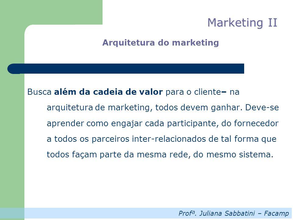 Profª. Juliana Sabbatini – Facamp Marketing II Arquitetura do marketing Busca além da cadeia de valor para o cliente– na arquitetura de marketing, tod