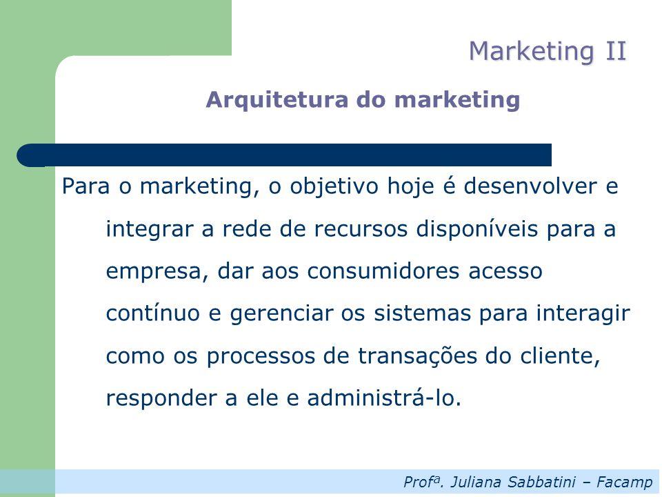 Profª. Juliana Sabbatini – Facamp Marketing II Arquitetura do marketing Para o marketing, o objetivo hoje é desenvolver e integrar a rede de recursos