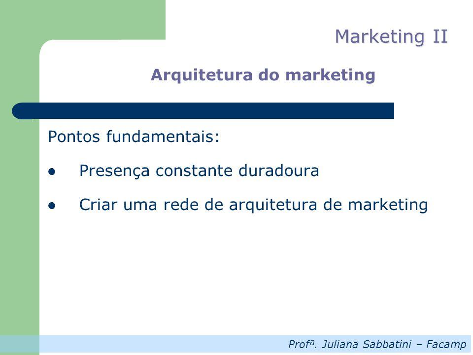 Profª. Juliana Sabbatini – Facamp Marketing II Arquitetura do marketing Pontos fundamentais: Presença constante duradoura Criar uma rede de arquitetur