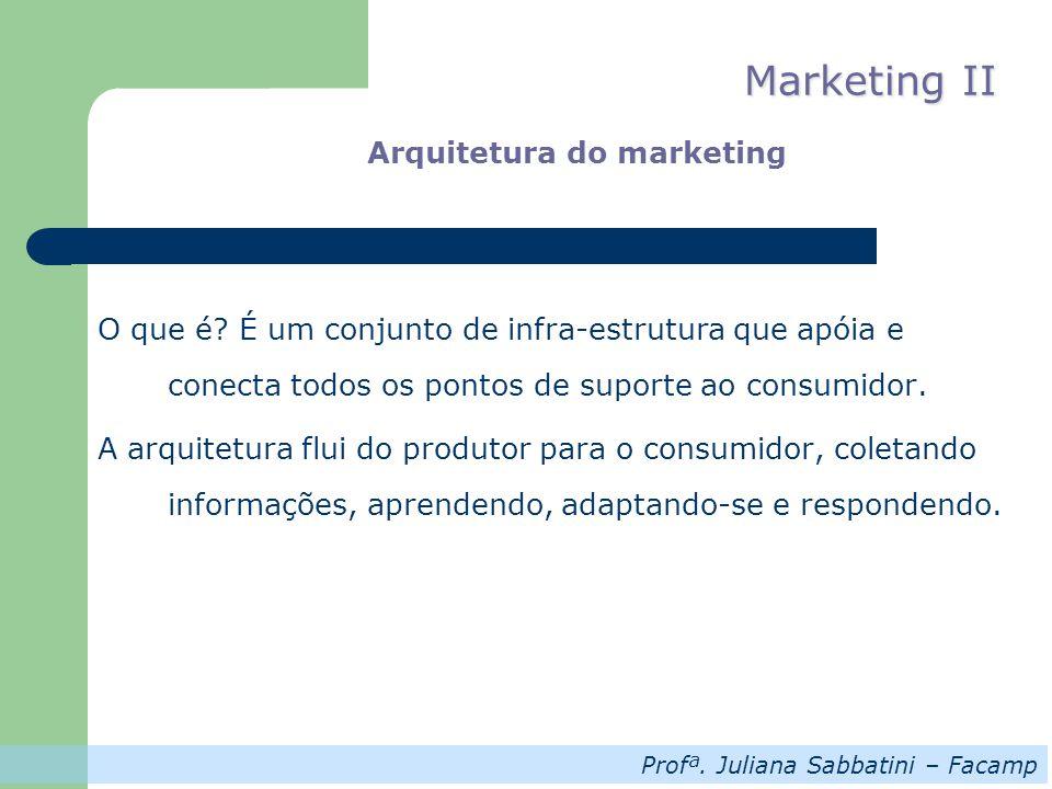 Profª. Juliana Sabbatini – Facamp Marketing II Arquitetura do marketing O que é? É um conjunto de infra-estrutura que apóia e conecta todos os pontos