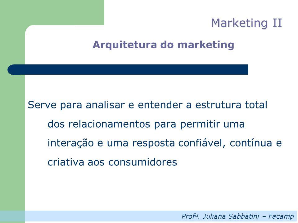 Profª. Juliana Sabbatini – Facamp Marketing II Arquitetura do marketing Serve para analisar e entender a estrutura total dos relacionamentos para perm