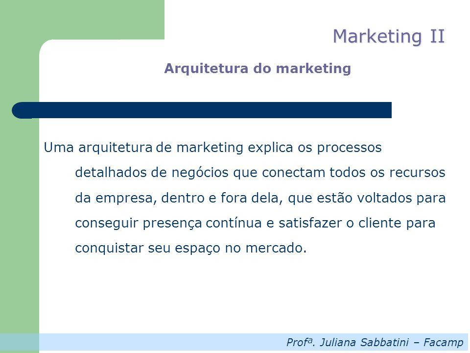Profª. Juliana Sabbatini – Facamp Marketing II Arquitetura do marketing Uma arquitetura de marketing explica os processos detalhados de negócios que c