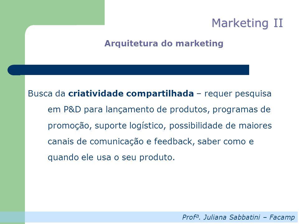 Profª. Juliana Sabbatini – Facamp Marketing II Arquitetura do marketing Busca da criatividade compartilhada – requer pesquisa em P&D para lançamento d