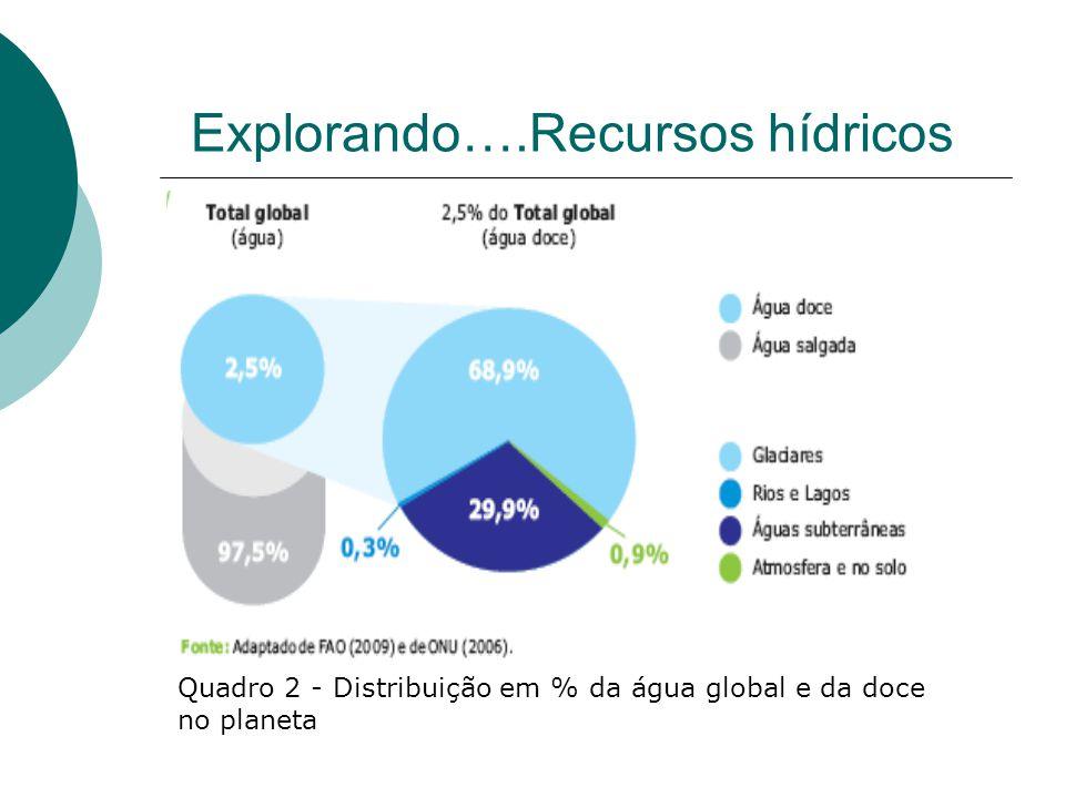 Quadro 2 - Distribuição em % da água global e da doce no planeta