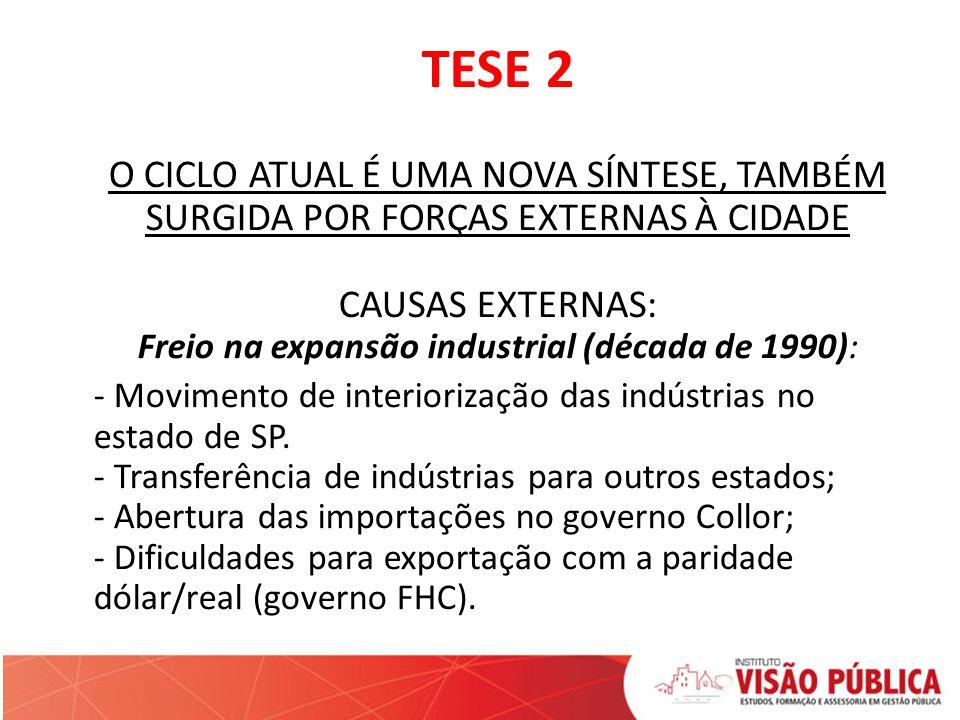 TESE 2 O CICLO ATUAL É UMA NOVA SÍNTESE, TAMBÉM SURGIDA POR FORÇAS EXTERNAS À CIDADE CAUSAS EXTERNAS: Freio na expansão industrial (década de 1990): -