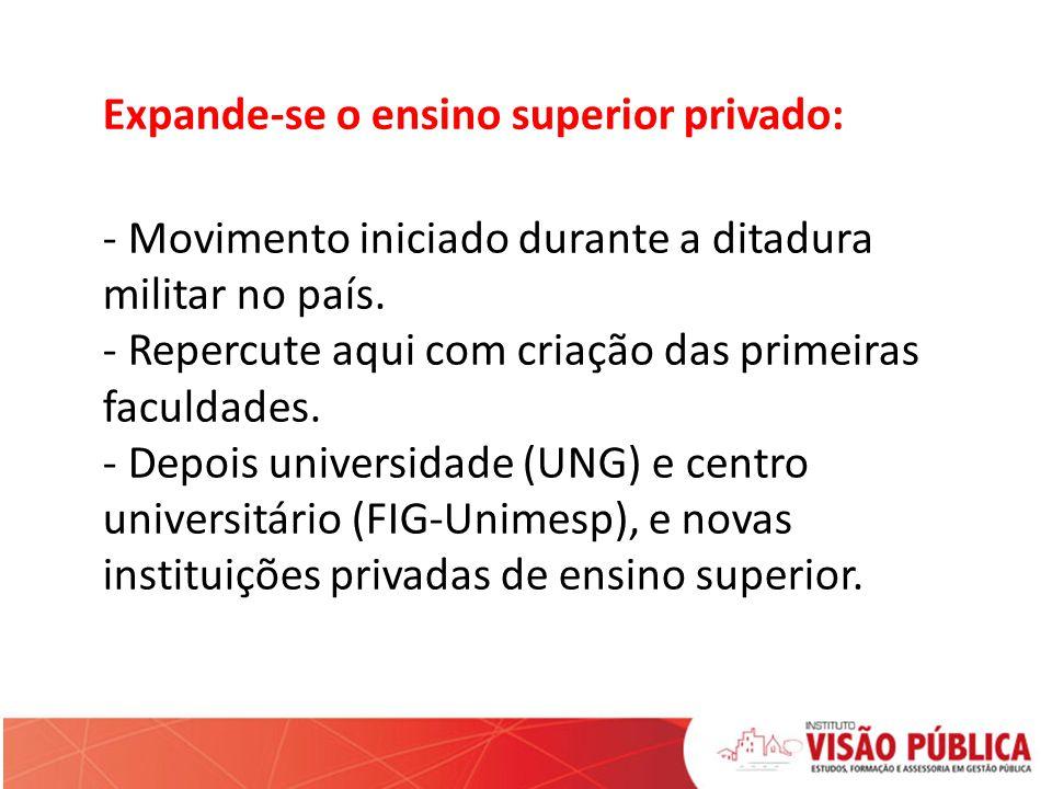 Expande-se o ensino superior privado: - Movimento iniciado durante a ditadura militar no país.