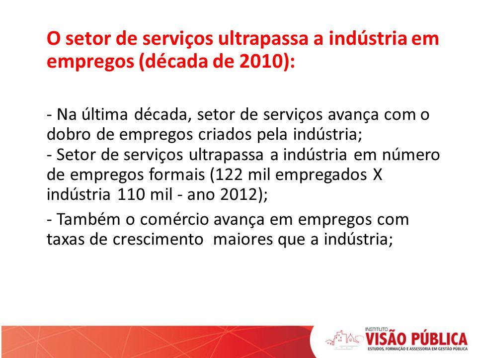 O setor de serviços ultrapassa a indústria em empregos (década de 2010): - Na última década, setor de serviços avança com o dobro de empregos criados