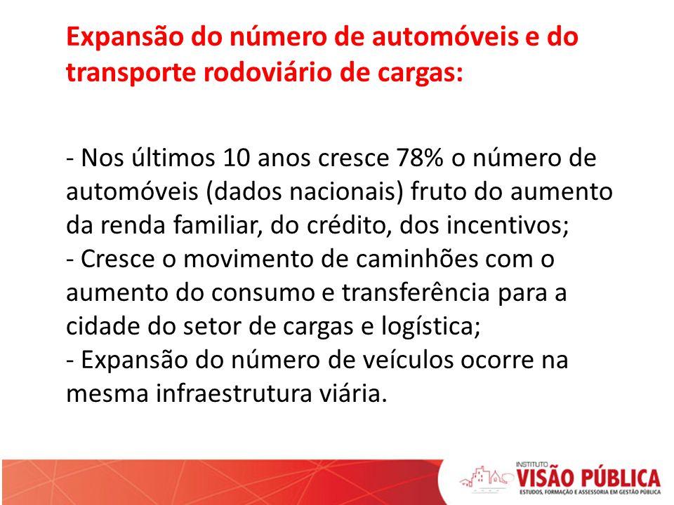 Expansão do número de automóveis e do transporte rodoviário de cargas: - Nos últimos 10 anos cresce 78% o número de automóveis (dados nacionais) fruto