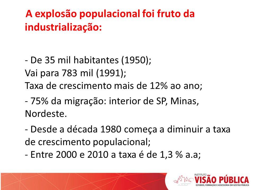 A explosão populacional foi fruto da industrialização: - De 35 mil habitantes (1950); Vai para 783 mil (1991); Taxa de crescimento mais de 12% ao ano; - 75% da migração: interior de SP, Minas, Nordeste.