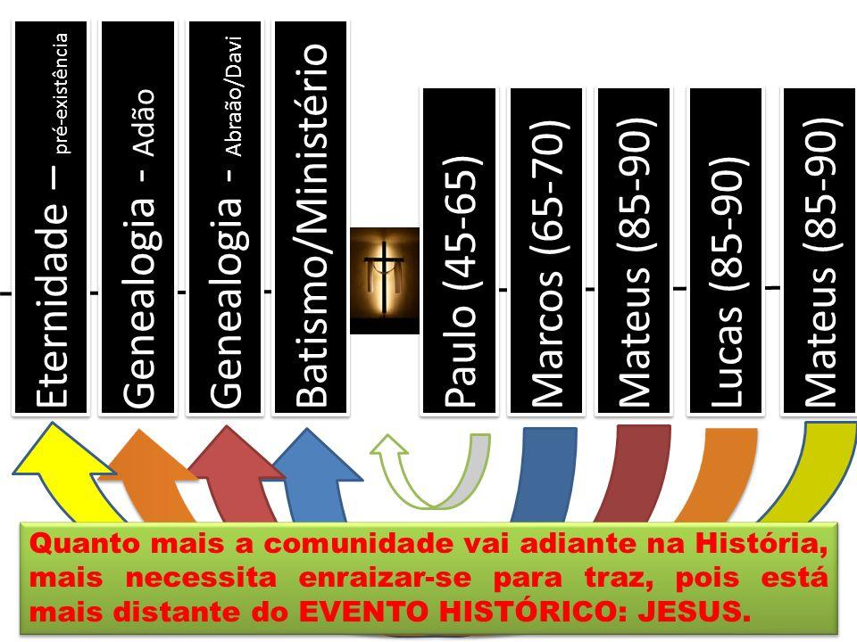 Paulo (45-65) Marcos (65-70) Mateus (85-90) Lucas (85-90) Mateus (85-90) Eternidade – pré-existência Genealogia - Adão Genealogia - Abraão/Davi Batism