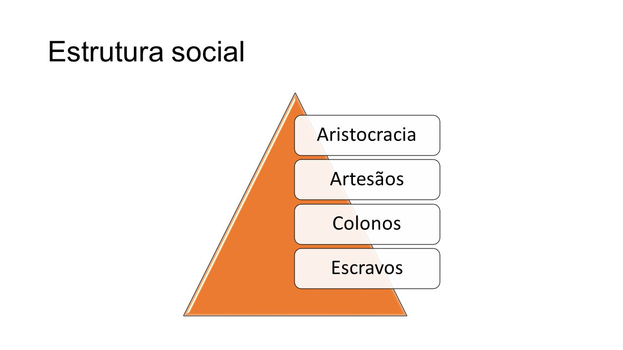 Estrutura social AristocraciaArtesãosColonosEscravos