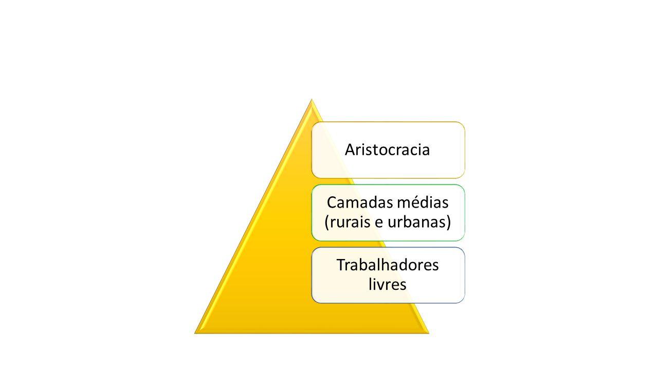 Aristocracia Camadas médias (rurais e urbanas) Trabalhadores livres