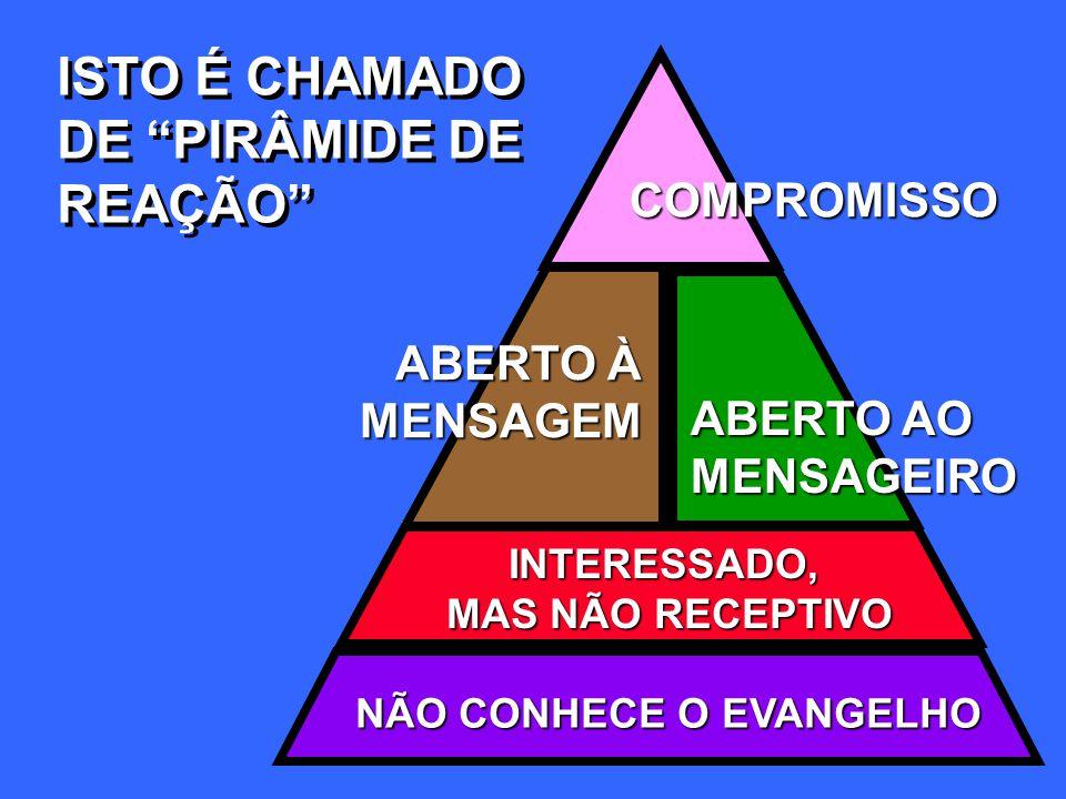 ISTO É CHAMADO DE PIRÂMIDE DE REAÇÃO ISTO É CHAMADO DE PIRÂMIDE DE REAÇÃO COMPROMISSO NÃO CONHECE O EVANGELHO INTERESSADO, MAS NÃO RECEPTIVO ABERTO AO MENSAGEIRO ABERTO À MENSAGEM
