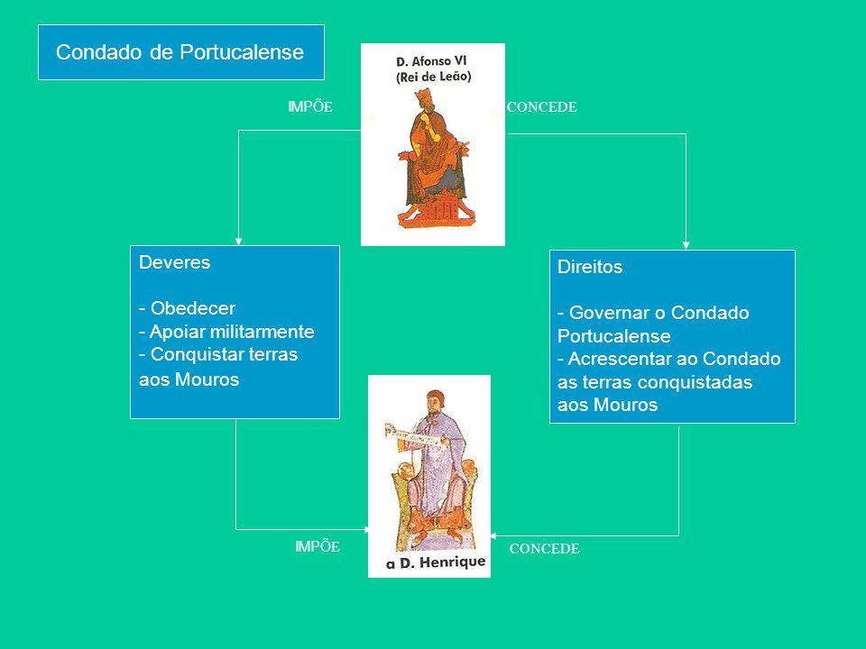 IMPÕ E Deveres - Obedecer - Apoiar militarmente - Conquistar terras aos Mouros Direitos - Governar o Condado Portucalense - Acrescentar ao Condado as