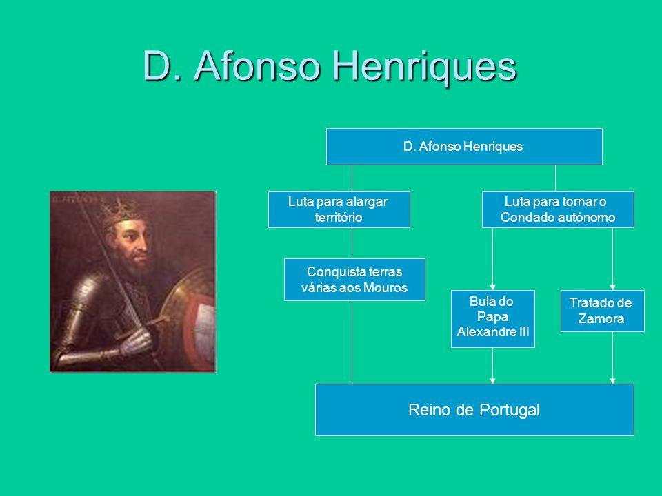D. Afonso Henriques Luta para alargar território Luta para tornar o Condado autónomo Conquista terras várias aos Mouros Bula do Papa Alexandre III Tra