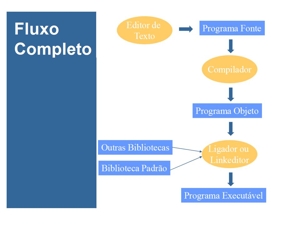 Programação para Engenharia I Introdução à Linguagem C  Um programa escrito em linguagem C é composto de funções.