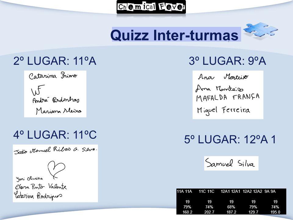 LOGO Click to edit Master text styles Quizz Inter-turmas 11A 11C 12A1 12A2 9A 19 79%74%68%79%74% 160.2202.7187.2129.7195.0 3º LUGAR: 9ºA 4º LUGAR: 11ºC 5º LUGAR: 12ºA 1 2º LUGAR: 11ºA