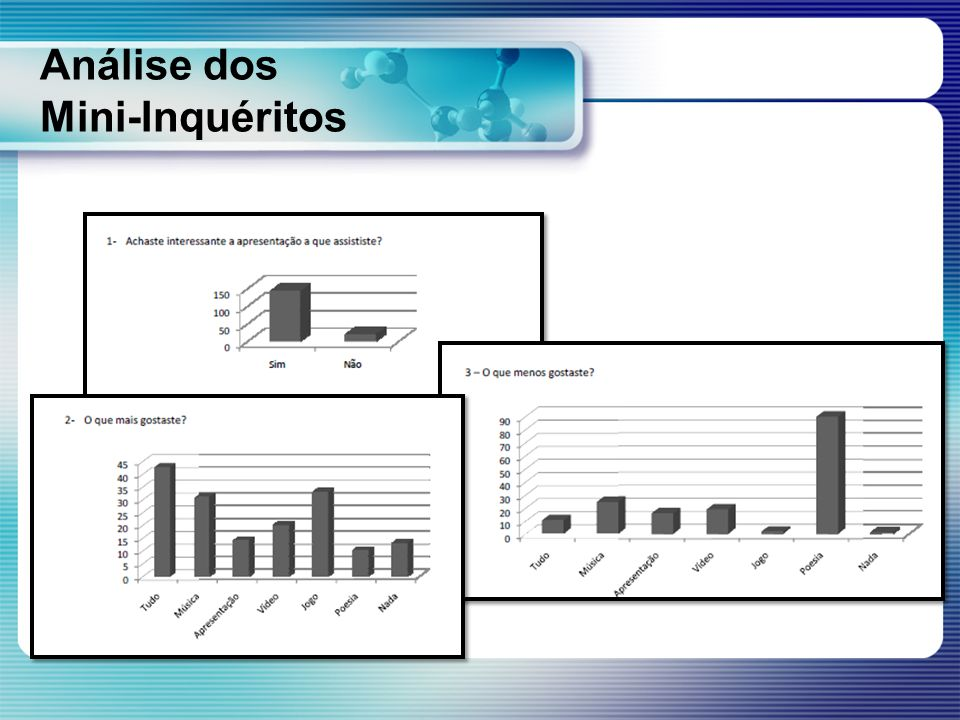 Análise dos Mini-Inquéritos