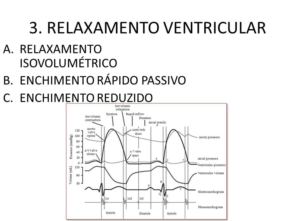 3. RELAXAMENTO VENTRICULAR A.RELAXAMENTO ISOVOLUMÉTRICO B.ENCHIMENTO RÁPIDO PASSIVO C.ENCHIMENTO REDUZIDO