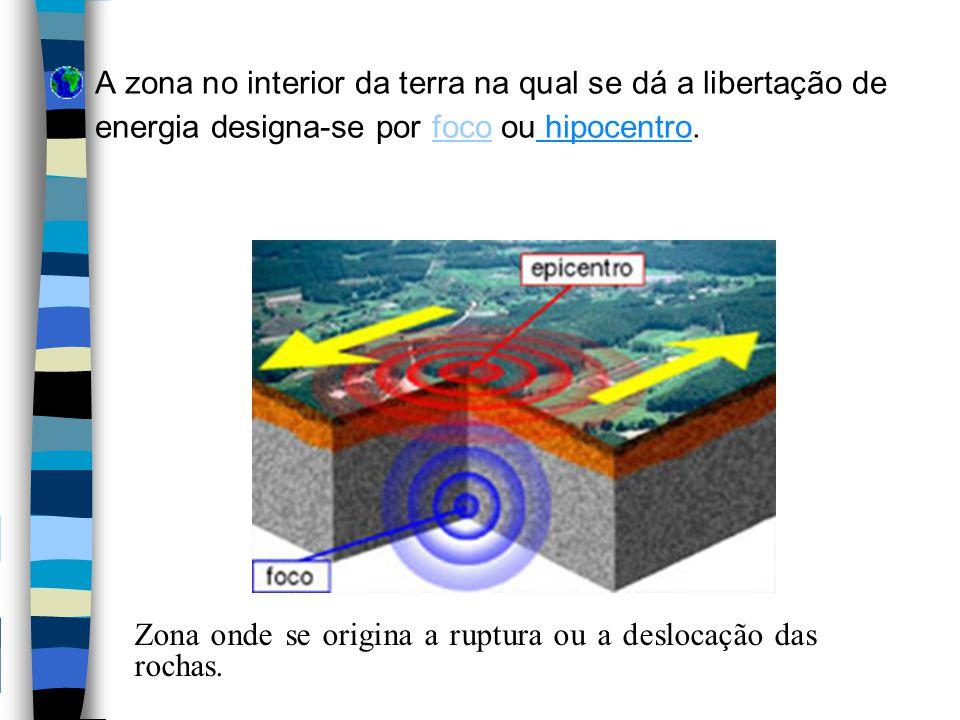 Posição original. Deformação. Ruptura. Sismo de Origem Natural fenómeno tectónico