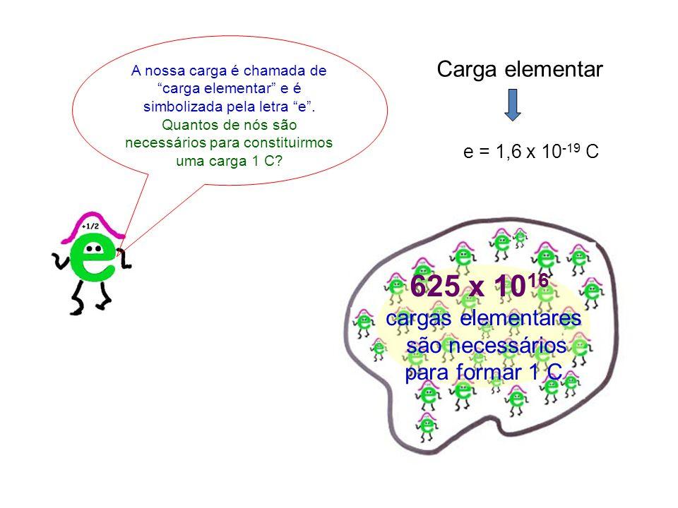 A nossa carga é chamada de carga elementar e é simbolizada pela letra e .