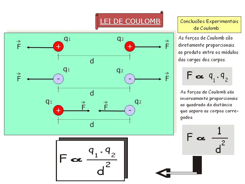 F F F F FF LEI DE COULOMB ++ d q1q1 q2q2 -- d q1q1 q2q2 +- d q1q1 q2q2