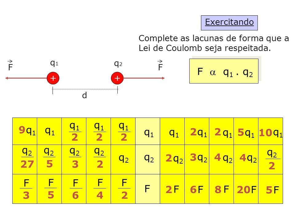 Exercitando Complete as lacunas de forma que a Lei de Coulomb seja respeitada.