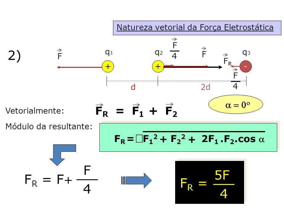 Natureza vetorial da Força Eletrostática ++ d q1q1 q2q2 - q3q3 2d F Módulo da resultante: F R = F + F 4 F R = 5F 4 2) FRFR F 4 F F 4 Vetorialmente: FRFR = F1F1 F2F2 + + FRFR =F12F12 F22F22 + 2F 1.F 2.cos    