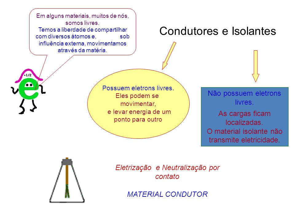 Processo de separação de cargas que ocorre num condutor sob influência de cargas externas externas.