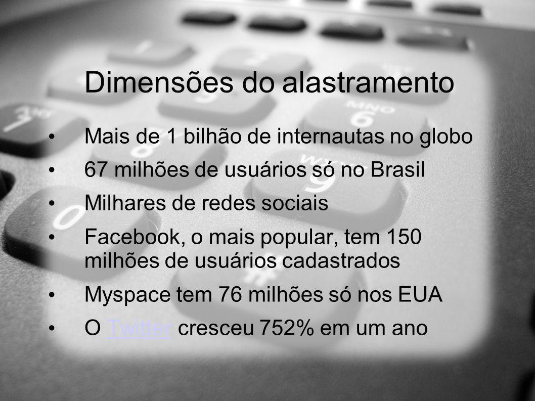 Dimensões do alastramento Mais de 1 bilhão de internautas no globo 67 milhões de usuários só no Brasil Milhares de redes sociais Facebook, o mais popular, tem 150 milhões de usuários cadastrados Myspace tem 76 milhões só nos EUA O Twitter cresceu 752% em um anoTwitter