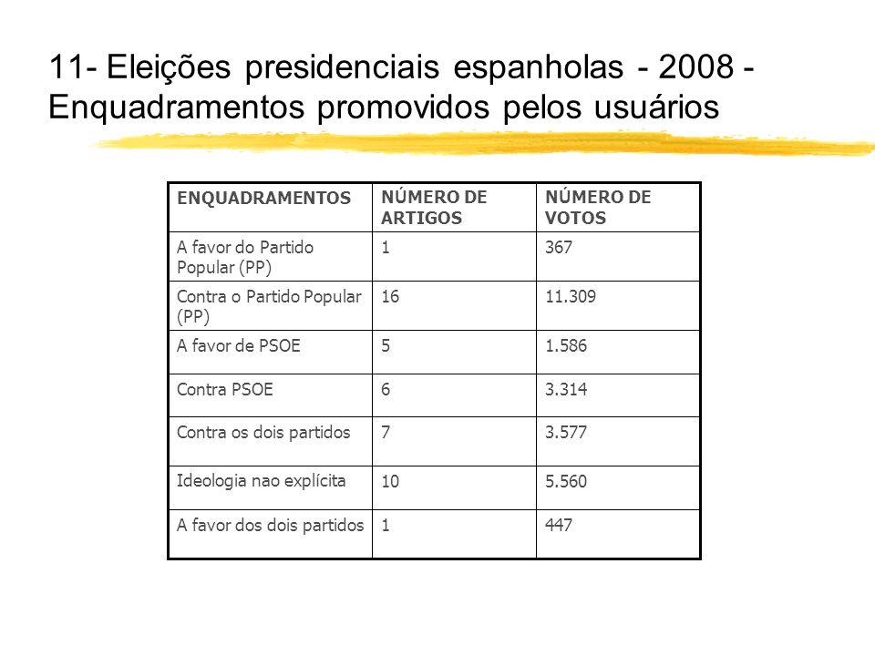 11- Eleições presidenciais espanholas - 2008 - Enquadramentos promovidos pelos usuários 4471A favor dos dois partidos 5.56010Ideologia nao expl í cita 3.5777Contra os dois partidos 3.3146Contra PSOE 1.5865A favor de PSOE 11.30916Contra o Partido Popular (PP) 3671A favor do Partido Popular (PP) N Ú MERO DE VOTOS N Ú MERO DE ARTIGOS ENQUADRAMENTOS