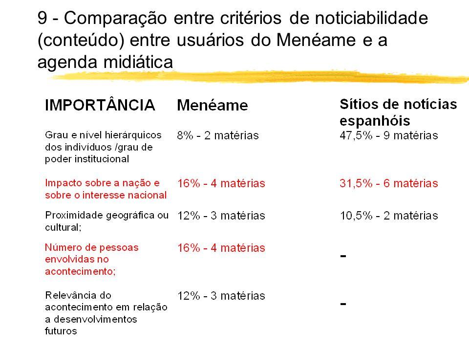 9 - Comparação entre critérios de noticiabilidade (conteúdo) entre usuários do Menéame e a agenda midiática