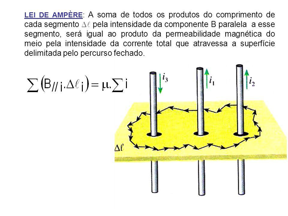 LEI DE AMPÈRE: A soma de todos os produtos do comprimento de cada segmento pela intensidade da componente B paralela a esse segmento, será igual ao pr