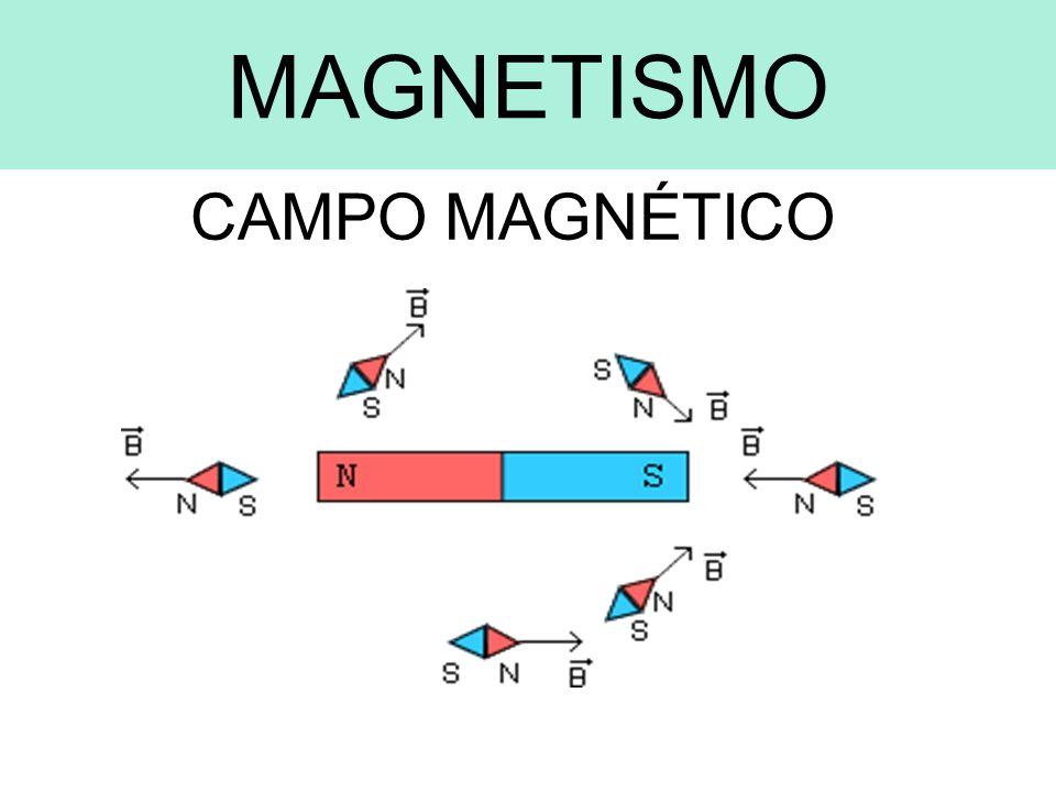 Campo Magnético dos Ímãs Pólo Norte Linhas de Saída Pólo Sul Linhas de Entrada Campo Magnético é a região do espaço em torno de um condutor percorrido por corren- te elétrica ou em torno de um ímã.