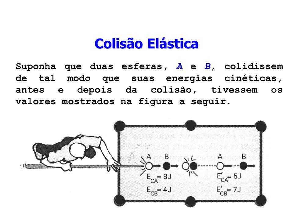 Colisão Elástica Suponha que duas esferas, A e B, colidissem de tal modo que suas energias cinéticas, antes e depois da colisão, tivessem os valores m