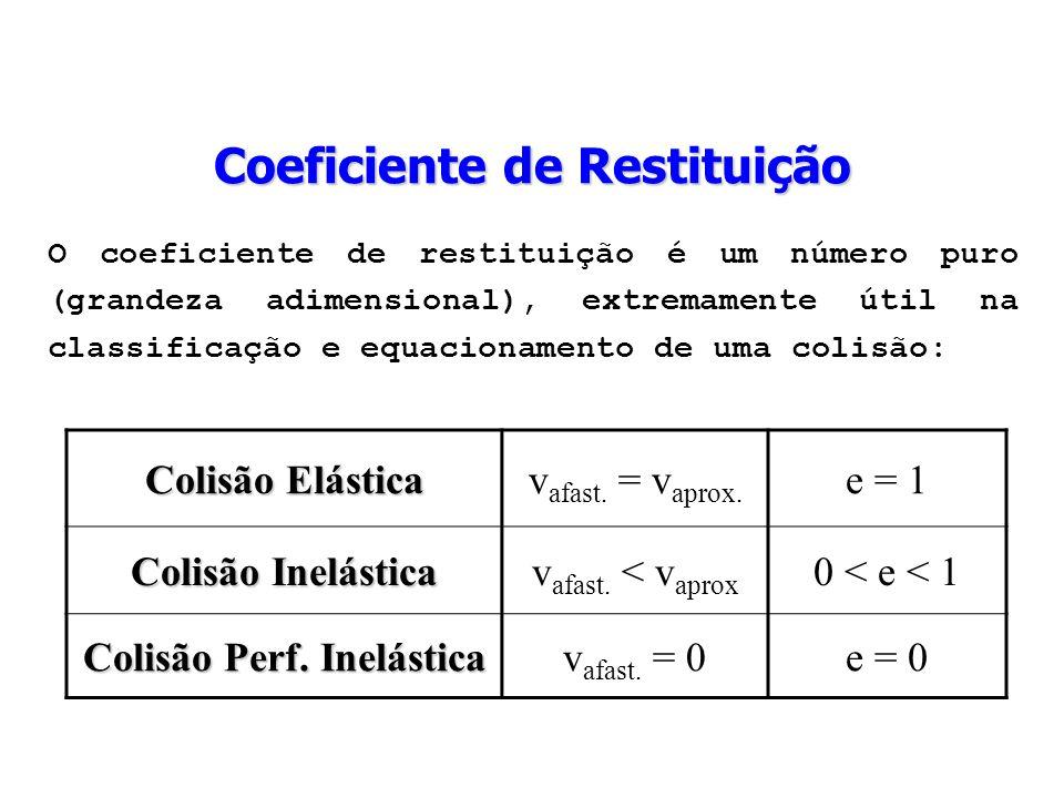 O coeficiente de restituição é um número puro (grandeza adimensional), extremamente útil na classificação e equacionamento de uma colisão: Colisão Elá