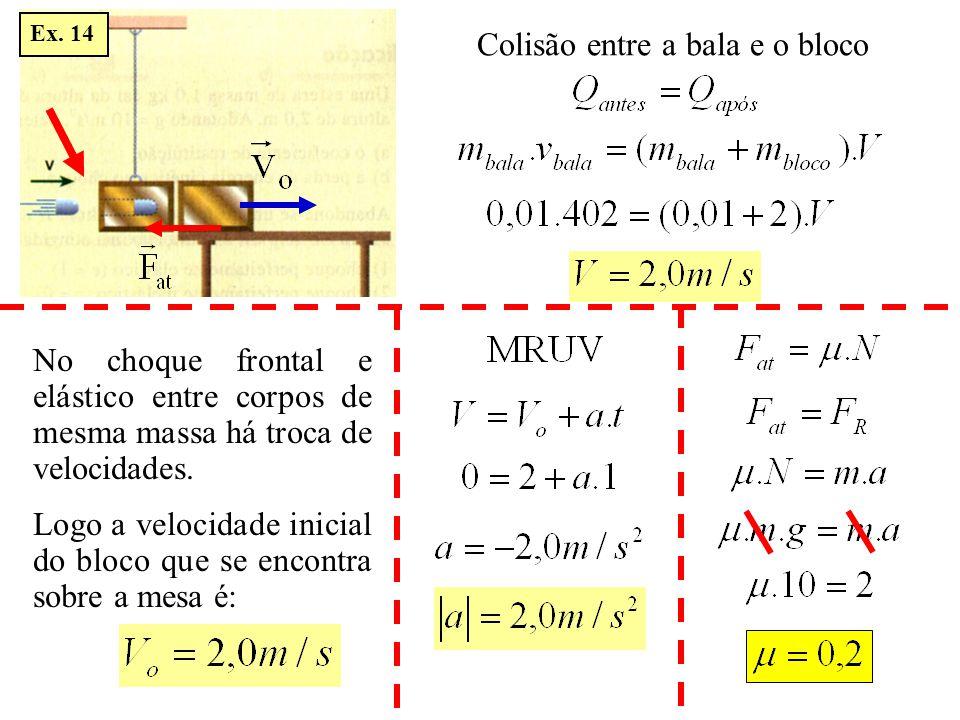 Colisão entre a bala e o bloco No choque frontal e elástico entre corpos de mesma massa há troca de velocidades. Logo a velocidade inicial do bloco qu