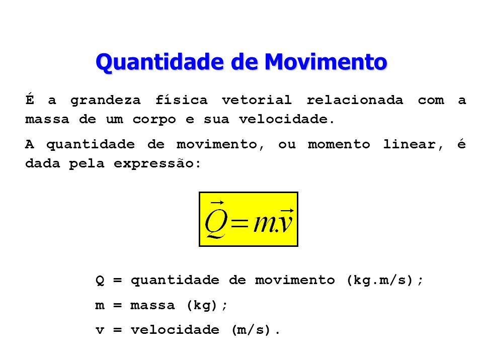 A quantidade de movimento é uma grandeza vetorial que possui a mesma direção e sentido da velocidade.