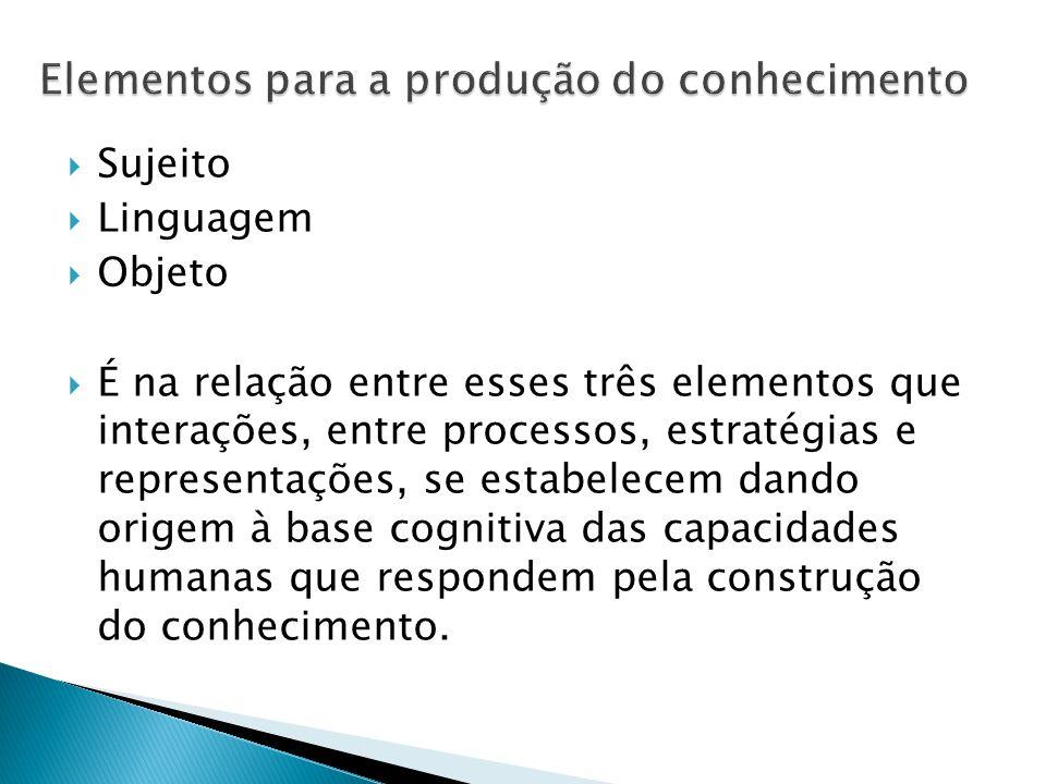  Sujeito  Linguagem  Objeto  É na relação entre esses três elementos que interações, entre processos, estratégias e representações, se estabelecem